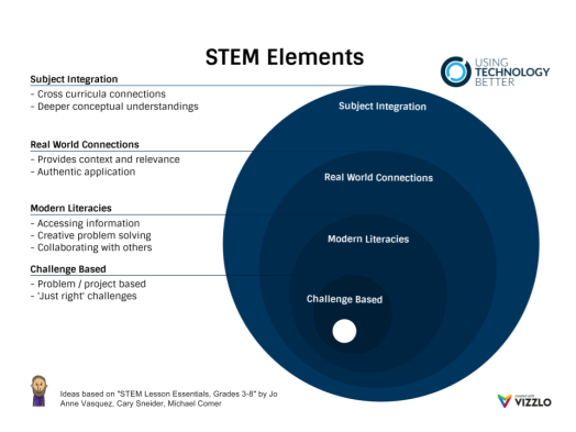STEM ELEMENTS (1)