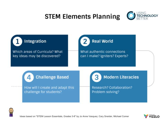 STEM ELEMENTS planning (1).png